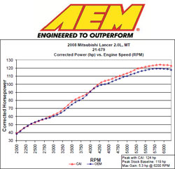 Dyno Chart for AEM 21-679DS Air Intake System