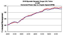 AEM Cold Air Intake Dyno Chart for 2010, 2011 and 2012 Hyundai Genesis Coupe 2.0L