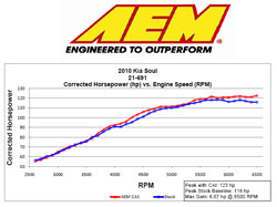 AEM Power Gain chart for 2010 and 2011 Kia Soul and AEM 21-691P and 21-691C Cold Air Intake