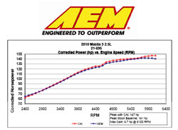 Dyno Chart for 2010 and 2011 Mazda 3 2.5L