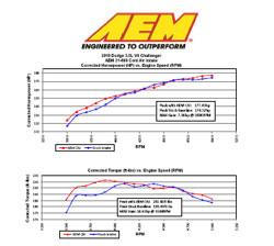 Dyno Chart for Dodge Challenger 3.5L V6