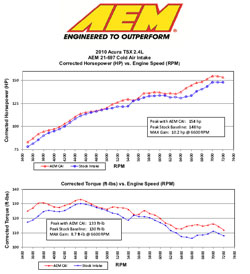 Dyno Test Results for 2010 Acura TSX 2.4L