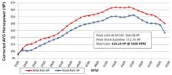 Dyno chart for AEM-21-699C air intake system