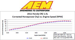 Dyno Chart for 2011 to 2014 Honda CR-Z 1.5L i-VTEC Air Intake 21-700