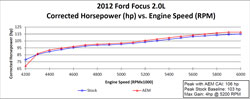Dyno chart for 21-702 air intake system.