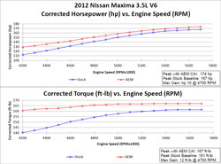 Dyno chart for the 21-712C and 21-712P air intake system