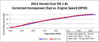 Dyno Chart for Honda Civic Air Intake 21-714C/P