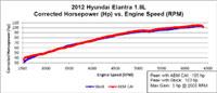 Dyno Chart for 2011, 2012, and 2013 Hyundai Elantra  Air Intake 21-718C