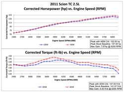 Dyno Chart for Scion tC Air Intake 21-725P