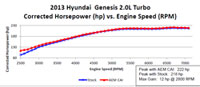Dyno Chart for 2013 and 2014 Hyundai Genesis Coupe with 2.0 liter engine Air Intake 21-718C and 21-718P
