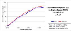 AEM Dyno Chart for 2014 Kia Soul 2.0L models