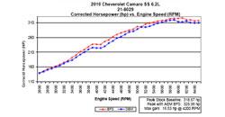 Dyno Chart for 2010-2013 Chevrolet Camaro SS 6.2L V8