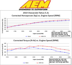 Dyno Chart for AEM Air Intake 21-8030DC
