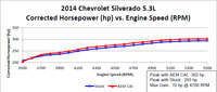 Dyno Chart - 2014 Chevy Silverado 5.3-liter V8 gains an estimated 10 more horsepower with an AEM Air Intake System