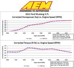 AEM Power & Torque Charts