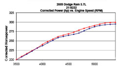 Dyno Chart for 2009, 2010, 2011 and 2012 Dodge Ram Air Inatke