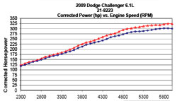 AEM Brute Force Air Intake Dyno Chart for 2009 to 2015 Dodge Challenger 5.7 and 6.1 liter