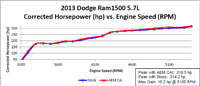Dyno Chart - 2013 Ford F150 EcoBoost 3.5-liter twin-turbo V6 gains an estimated 14 more horsepower and 15 lb-ft of torque with an AEM Air Intake System