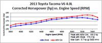 2013 & 2014 Toyota Tacoma Air Intake Dyno Chart