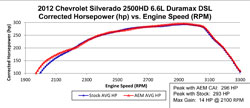 Dyno Chart for 21-9032DS Air Intake System