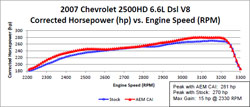 Dyno chart for AEM 21-9033DS