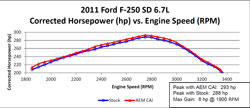 Dyno chart for the 21-9124DS air intake system