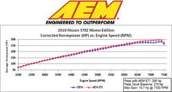 Dyno Chart for 41-1002 AEM Cold Air Intake