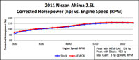 Dyno Chart for Nissan Altima 2.5L Air Intake 41-1003P
