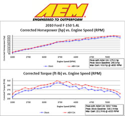Dyno Chart for 2010 Ford F-150 5.4L