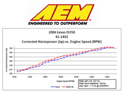 Dyno Chart for Lexus IS350 V6
