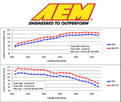 AEM's Electronically Tuned Intake (ETi) system for 2010 and 2011 Toyota Corolla 1.8L