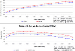 Dyno chart for 41-1406C and 41-1406P intake system.