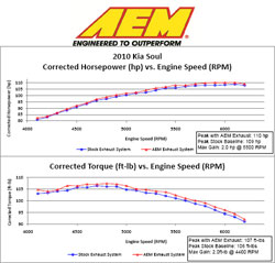 Dyno Chart for Kia Soul Exhaust System