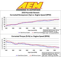 Dyno for 2010 Hyundai Genesis Turbo-Back Exhaust System