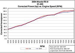 2004-2011Mazda RX-8 AEM Cold Air Intake Dyno Chart