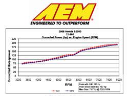 Dyno Chart for Honda S2000 Roadster