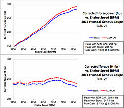 Dyno results of AEM intake 21-730C for the 2014 Hyundai Genesis Coupe with the Lambda 3.8L V6 GDI