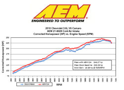 Dyno Chart for 2010 and 2011 Chevrolet Camaro V6