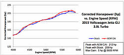 Dyno Chart for AEM cold air intake 22-689C for the VW Jetta and VW Passat
